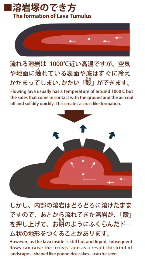 溶岩塚のでき方
