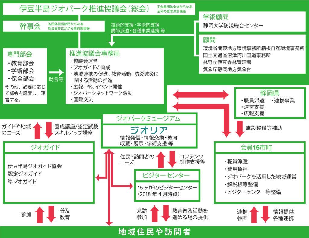 伊豆半島ジオパーク推進協議会組織図